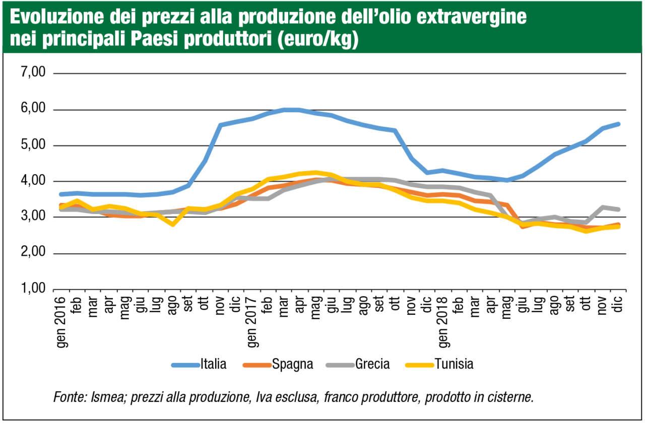 prezzi alla produzione di olio extravergine