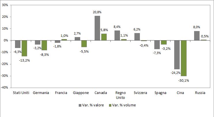export di olio extravergine italiano
