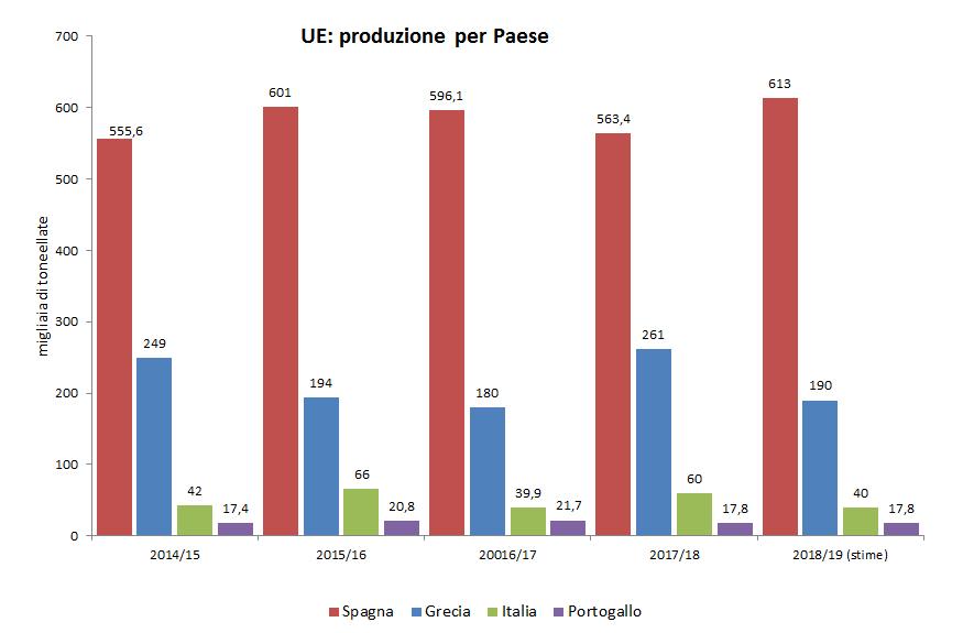 produzione mondiale grafico 2