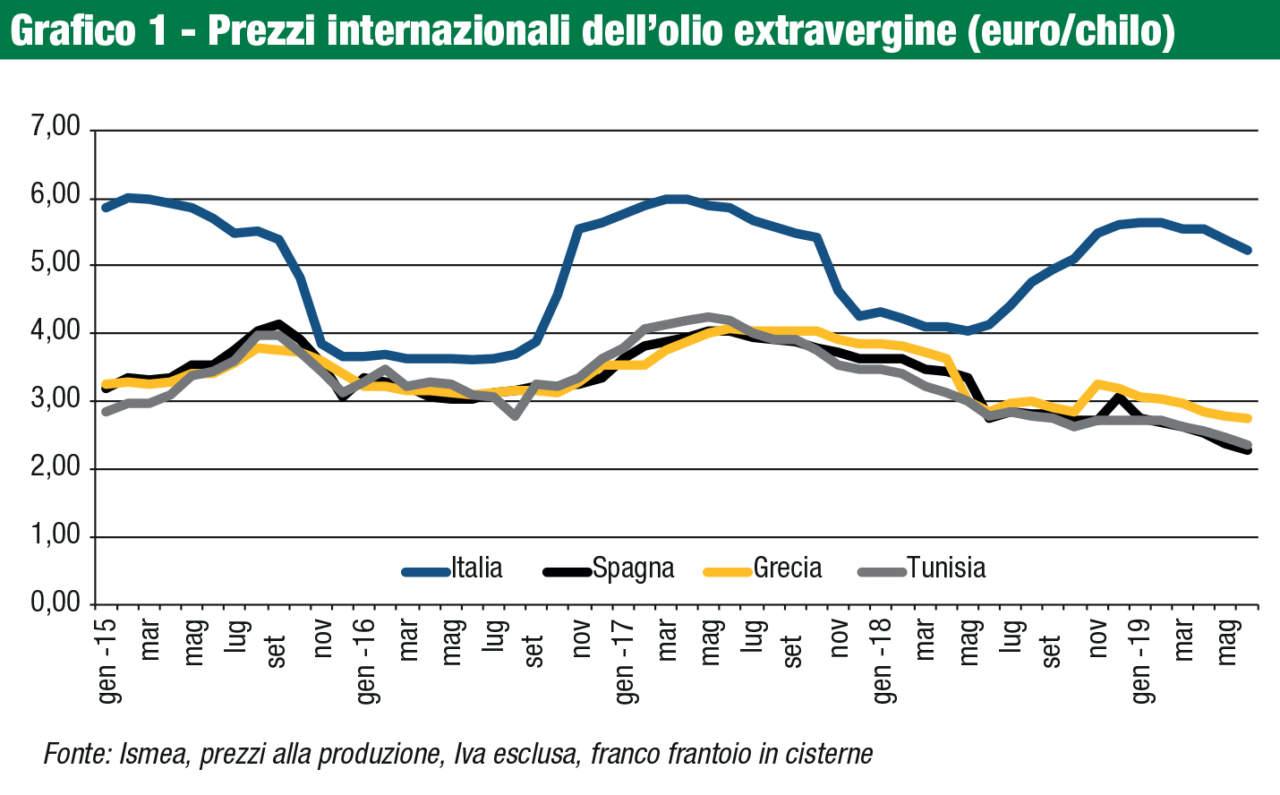 prezzi internazionali olio evo
