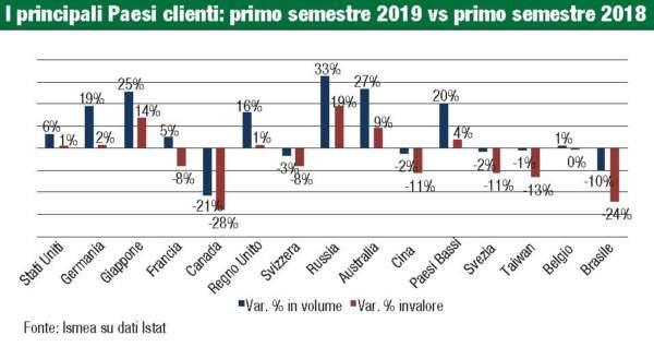 i principali paesi clienti: primo semestre 2019 vs primo semestre 2018