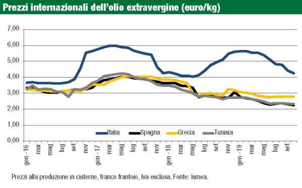 prezzi internazionali olio extravergine