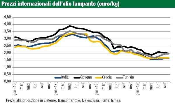 prezzi internazionali olio lampante