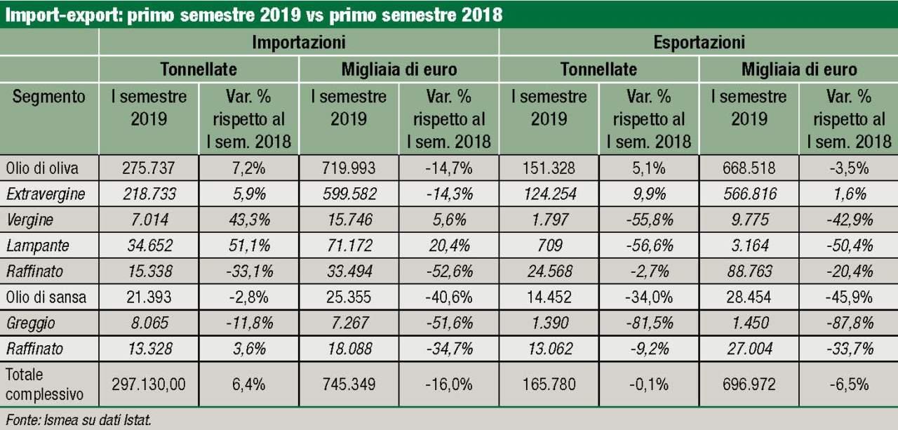 import export 2019-2018 olio italiano