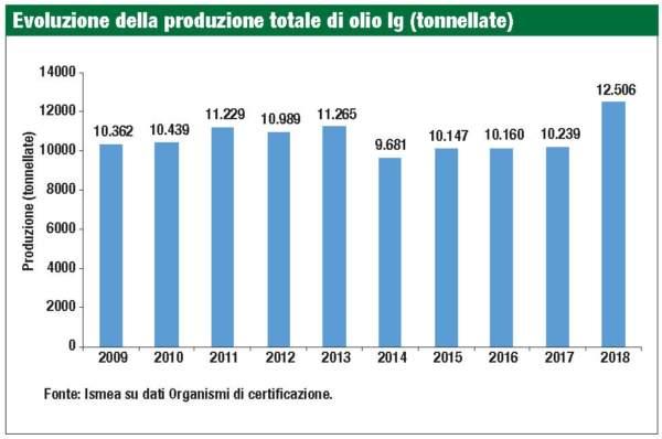 Evoluzione della produzione totale di olio Ig