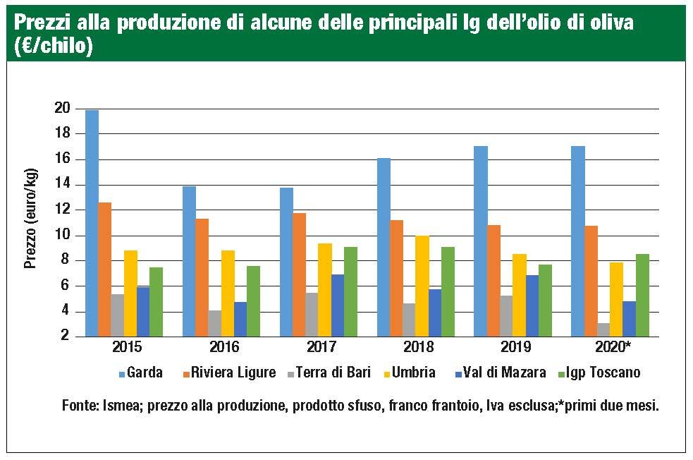 produzione olio certificato per regione