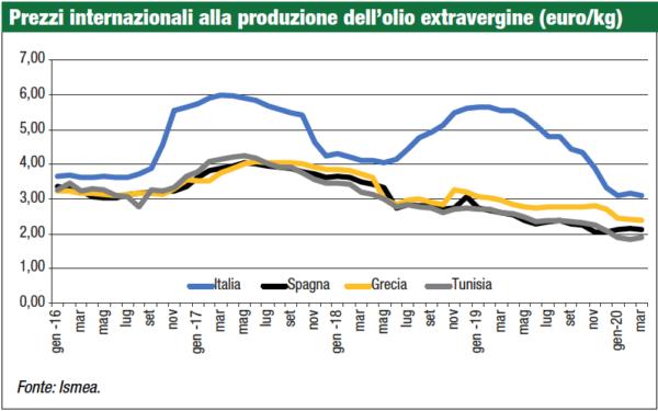prezzi internazionali olio di oliva