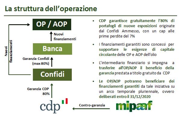 finanziamento agevolato olivicoltori