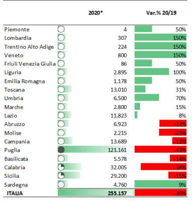 Stime Ismea Unaprol sulla produzione nazionale 2020 di olio di oliva