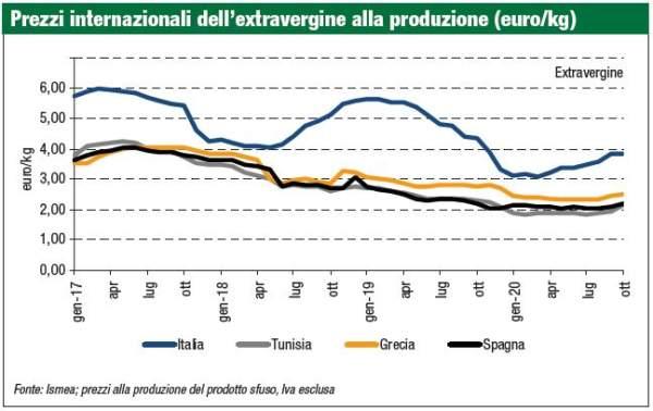 prezzi internazionali olio extravergine produzione 2020