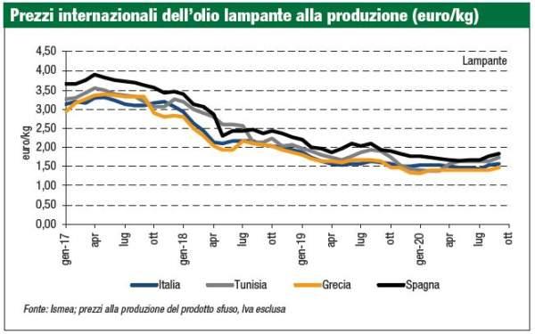 prezzi internazionali dell'olio lampante produzione 2020