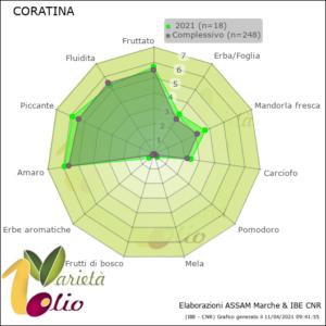 profilo sensoriale medio della Coratina