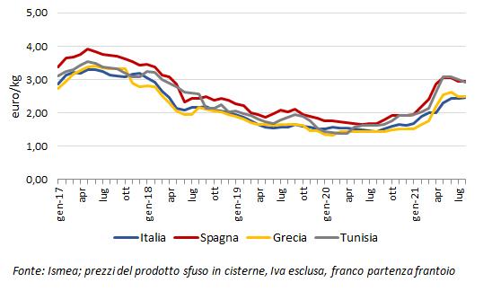 prezzi internazionali dell olio lampante 2021