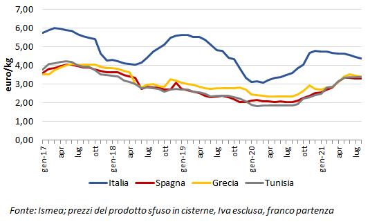 prezzi internazionali dell'olio extravergine di oliva 2021